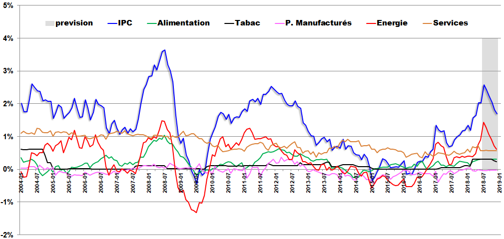 Taux Inflation En France Depuis 1901 Inflation Actuelle 2019