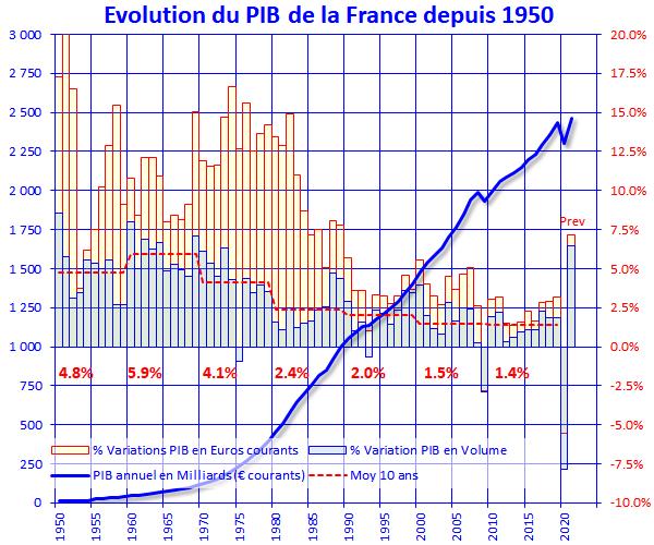evolution du pib en france depuis 1979