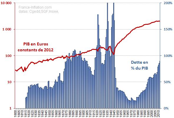 https://france-inflation.com/img/dette_publique_france_depuis_1800.png