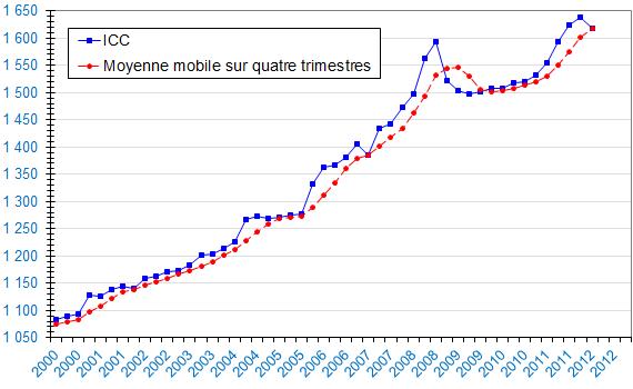 Indice Du Cout De La Construction Depuis 1995