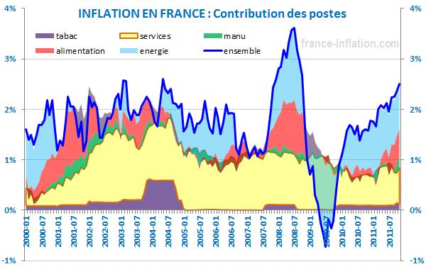 Prevision Inflation En France Pour 2018 1 2