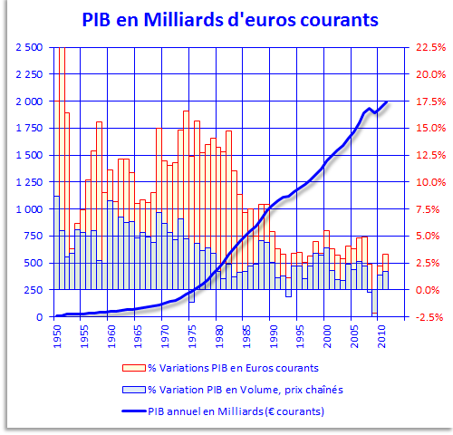 Evolution du PIB en France