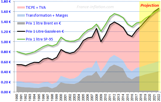 https://france-inflation.com/img/prix-gazole-projection-2022.png