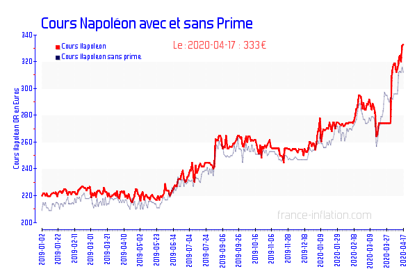 graphique cours de l 39 or lingot et napoleon historique depuis 1999 et actuel jan 2019. Black Bedroom Furniture Sets. Home Design Ideas